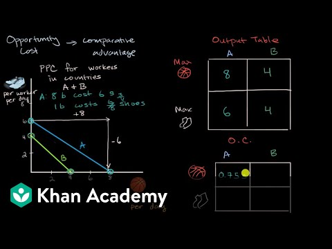 Opportunity cost and comparative advantage | Macroeconomics | Khan Academy