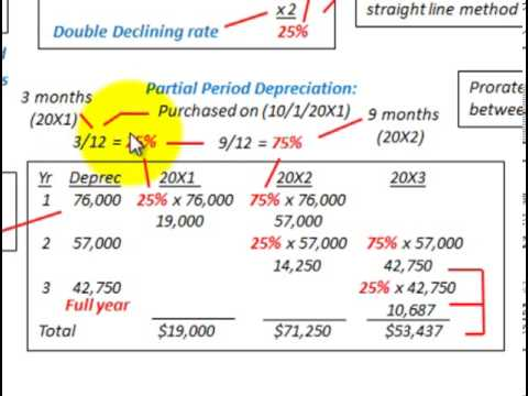 Depreciation Accounting (Declining Balance Method With Partial Period Allocation)