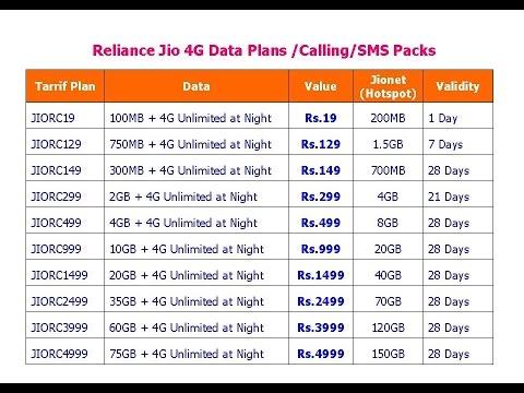 Reliance Jio 4G Data Plans Calling/SMS Packs for Prepaid & Postpaid