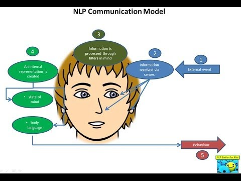 How to Overcome Reading and Spelling Difficulties with NLP