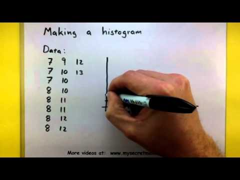 Statistics - How to make a histogram