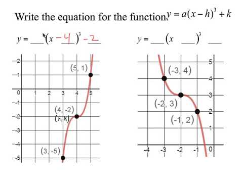 Writing the Function of a Cubic Given a Graph