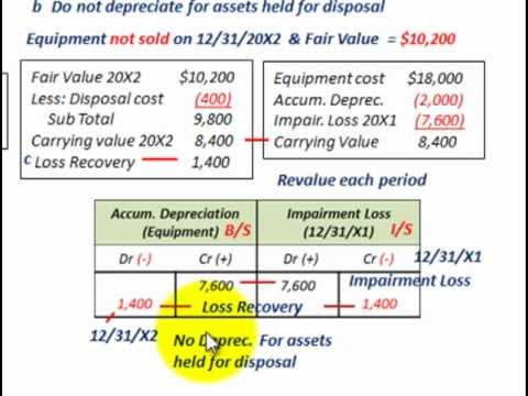 Impairment Loss Accounting (Impairment Of Assets Held For Use Vs Intended For Disposal)