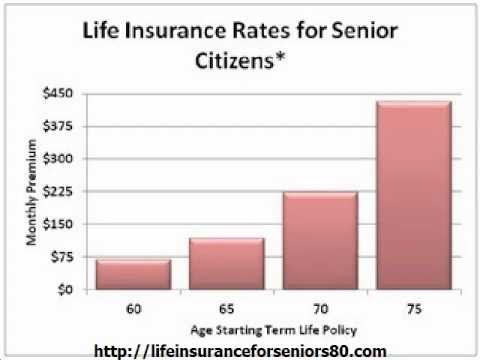 Senior Life Insurance Company Review