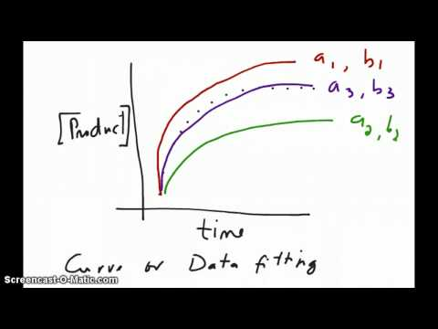 Converting an exponential to a linear function (Log Part 3)