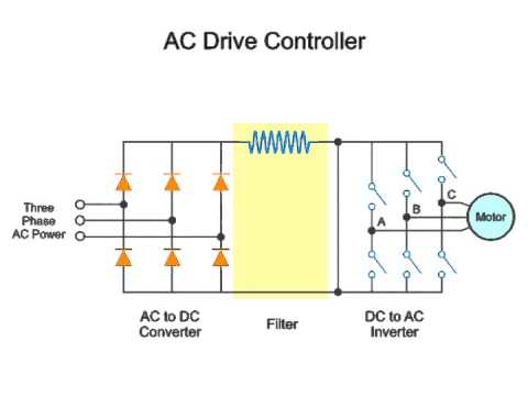 3-phase AC Variable Speed Drive System