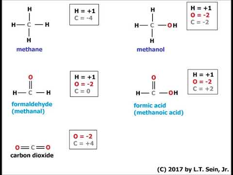 Oxidation numbers of carbon compounds with one carbon atom