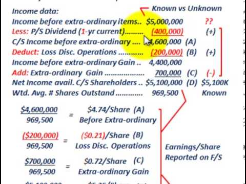 Earnings Per Share C/S (Preferred Stock Dividends, Extraordinary Gains & Losses, Reporting F/S)
