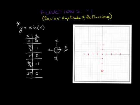 Graphing Sine functions #1 Amplitude and Reflections