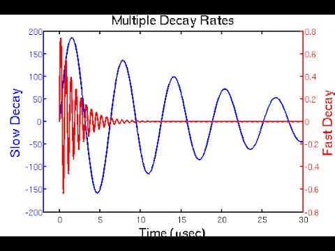08 matlab double Y axes plot