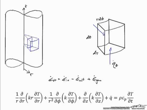 Heat Equation Derivation: Cylindrical Coordinates