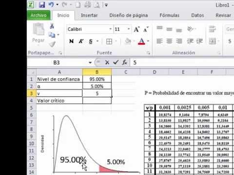 Valores críticos Chi cuadrada con Excel, Tablas y Megastat