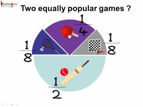 Maths - Data Handling - Pie Chart - English