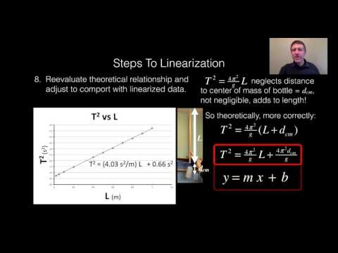 13.3 Finding g and more from Linearization of Pendulum Data