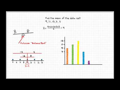 The Mean Explained (Balance Point)