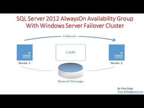 How to Create SQL Server 2012 AlwaysOn Availability Group With Windows Server Failover Cluster