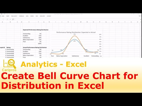 How to Create a Bell Curve chart for Performance Rating Distribution
