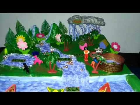 Model on Water Sources ,School Project, Sources of Water ,How To Make Model On Water Sources
