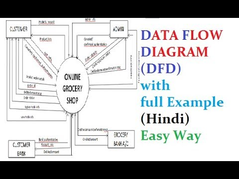 DATA FLOW DIAGRAM (DFD) with  full Example (Hindi) Easy Way