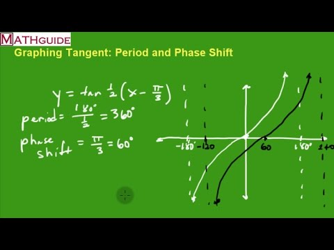 Graphing Tangent: Period and Phase Shift