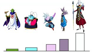 ALL DRAGON BALL GODS POWER LEVELS OVER THE YEARS