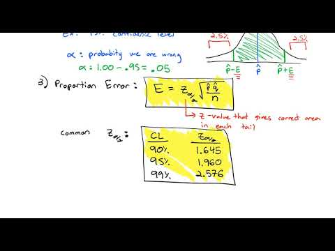 3.2 Confidence Interval for a Proportion