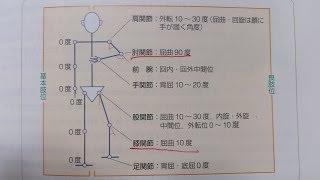 看護学生講座 125 運動器 「基本肢位 と 良肢位」