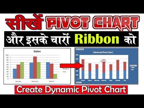 How to Create Dynamic Pivot Chart in Excel - PART 3│जाने पिवोट चार्ट के बारे में सब कुछ