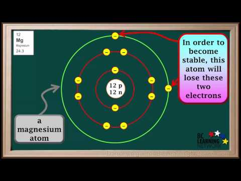 BCLN - Atoms and Ions Part 1-Metal Ions - Chemistry