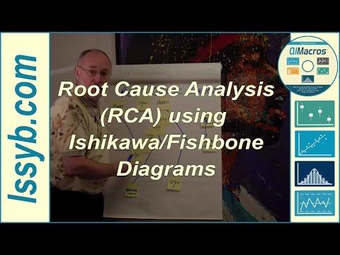 Root Cause Analysis (RCA) using Ishikawa/Fishbone Diagrams