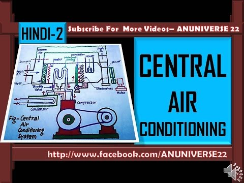 [हिन्दी] CENTRAL AIR CONDITIONING WORKING - AIR CONDITIONING 2 - ANUNIVERSE 22