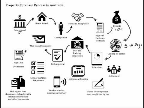 Property purchase process in Australia - Call Juliana on 0420465576 for more info