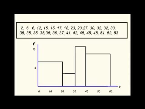 Bar Charts and Histograms.Statistics. Dr. Dawe's video Tutor.