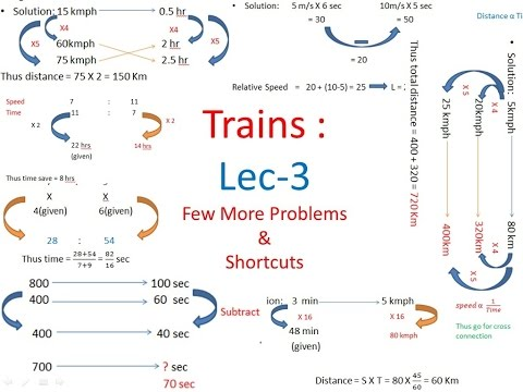 Trains : Time Speed Distance Shortcuts Lecture 3