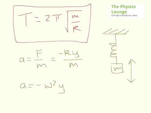 Deriving the Period Equation for a Spring in SHM