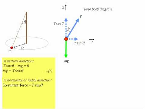 The period of a conical pendulum
