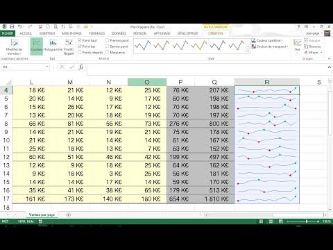 Graphique sparkline avec Excel