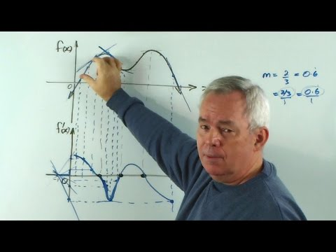 Amazing Way to Graph the Gradient Function (Derivative)