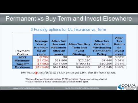 Permanent Life Insurance vs Buy Term and Invest Strategy (Life Series Pt 5 of 6).wmv