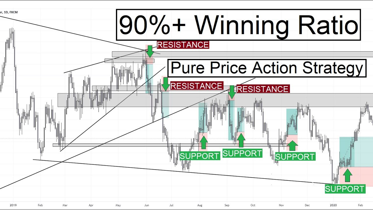 How To Trade With Support and Resistance Along With Trendline | 99% Accurate Price Action Strategies