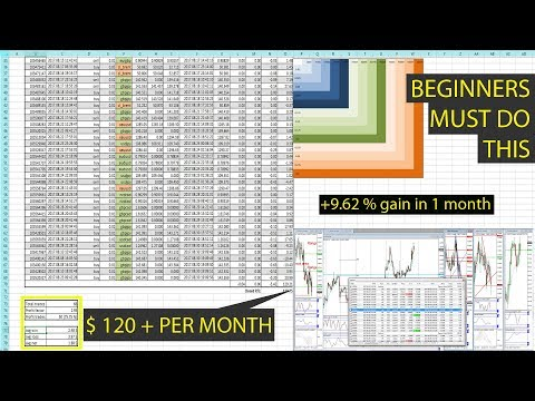 This is how FOREX traders can make money | Managing risk