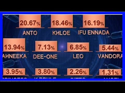 Day 56: Official Voting Results For BBNaija Week 8   Big Brother Naija: Double Wahala 2018