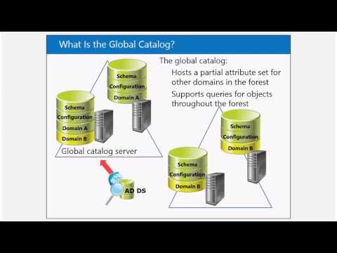 Module 2  Основы Active Directory Domain Services