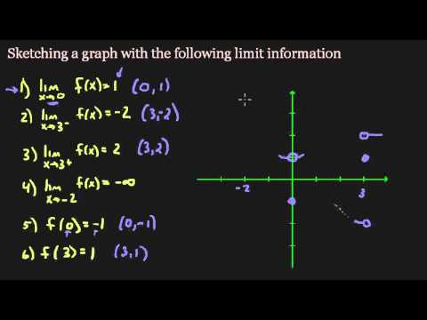 Sketch a graph using limits