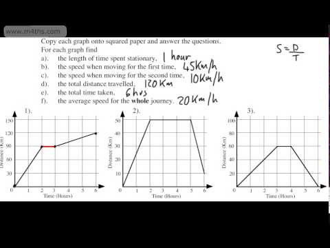 GCSE Maths - Distance Time Graphs - Basic Introduction for Foundation GCSE (Some Higher)