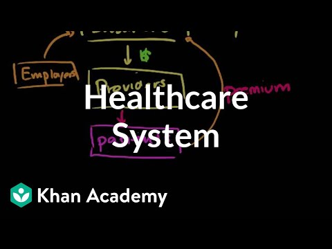 Healthcare system overview   Health care system   Heatlh & Medicine   Khan Academy