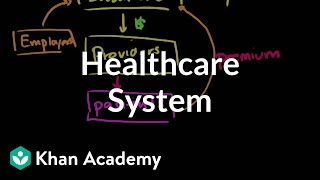 Download Healthcare system overview | Health care system | Heatlh & Medicine | Khan Academy Video