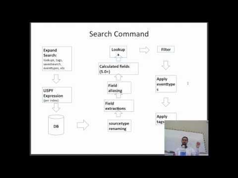 Lecture 8 - Analyzing Big Data with Twitter: Splunk for Ad Hoc Exploration of Twitter