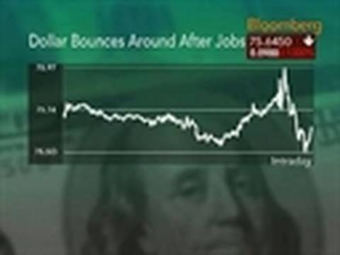 Dollar Volatile as U.S. Payrolls Fall More Than Forecast: Video