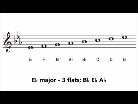 Major Key Signatures with Flats | How Many Flats are in Each Key?